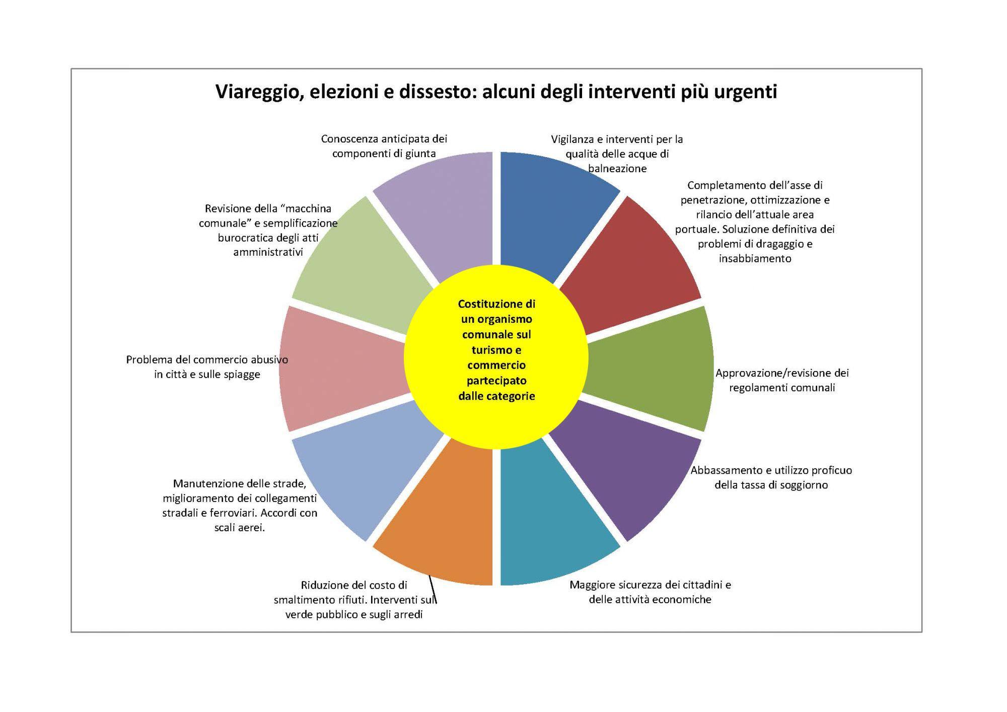 Sicurezza, rifiuti e burocrazia, le priorità di Viareggio secondo i commercianti