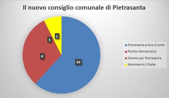 Elezioni amministrative 2015, ecco il nuovo consiglio comunale di Pietrasanta