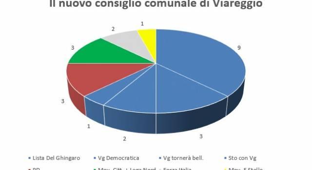 Elezioni amministrative 2015, ecco il nuovo consiglio comunale di Viareggio