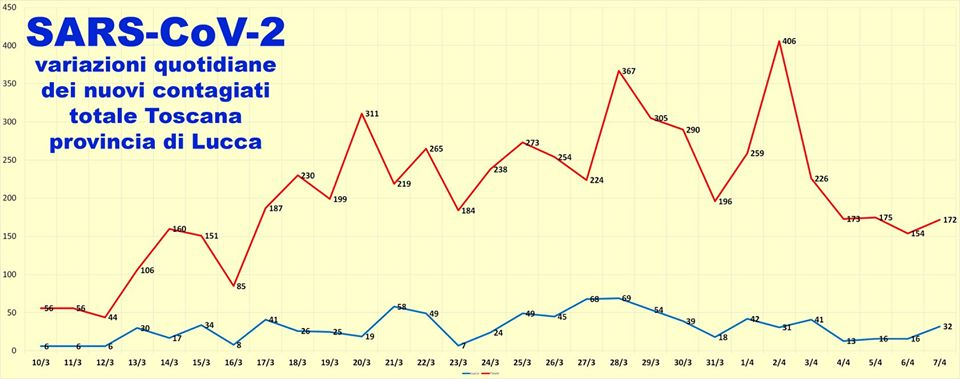 Dopo 3 giorni di speranza torna a crescere il numero dei nuovi contagi in provincia di Lucca, ben 32 nelle ultime 24