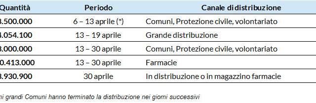 La Regione Toscana ha distribuito oltre 25 milioni di mascherine alla popolazione
