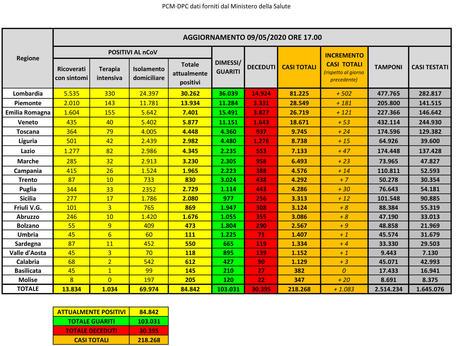 Coronavirus, oltre 103mila pazienti tra dimessi e guariti: 194 le vittime nelle ultime 24 ore