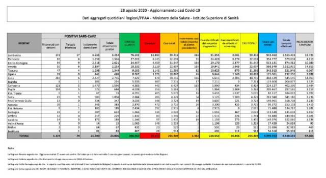 Covid 19, nuovo record di contagi: 1462 nuovi casi in Italia