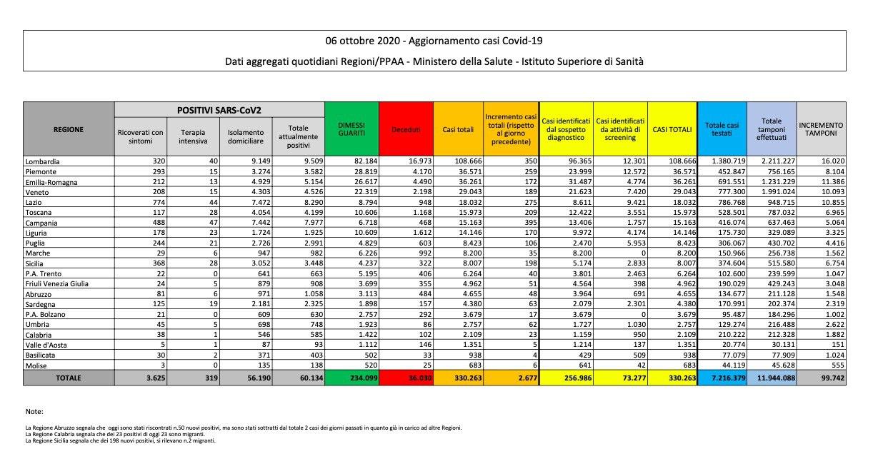 Covid in Italia: + 2677 nuovi contagi