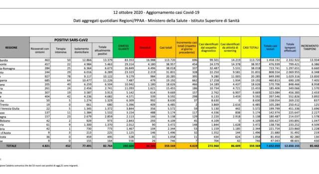 Calano i contagi, +4.619 in Italia, ma sono stati effettuati meno test: 39 i morti