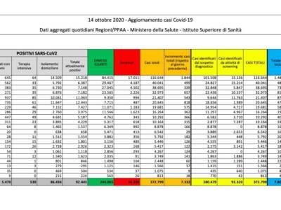 Covid in Italia, è record di contagi: + 7332 casi in 24 ore
