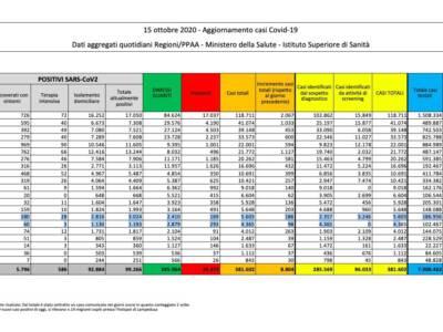 Covid, in Italia nuovo record di contagi: 8804. Raddioppiano i morti: 83
