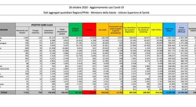 Covid, in Italia nuovo picco di contagi: + 11.705 casi. 69 i morti
