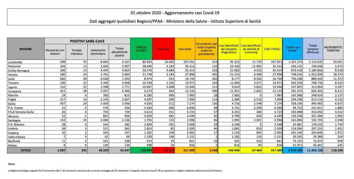 Covid: record di contagi, in Italia 2500 in 24 ore